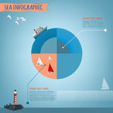 Αντικείμενα θάλασσας καθορισμένα Στοκ Εικόνες