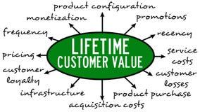 Αξία πελατών διάρκειας ζωής απεικόνιση αποθεμάτων