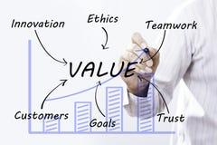 Αξία σχεδίων χεριών επιχειρηματιών, έννοια στοκ φωτογραφία
