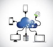 απεικόνιση δικτύων υπολογιστών υπολογισμού σύννεφων Στοκ Εικόνα