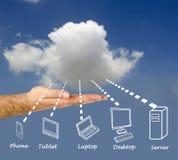 Αποθήκευση σύννεφων στοκ εικόνες