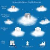Αρχιτεκτονική σύννεφων επιχειρηματικής κατασκοπείας απεικόνιση αποθεμάτων