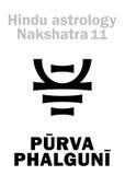Αστρολογία: Σεληνιακό nakshatra σταθμών PURVA PHALGUNI Στοκ Εικόνα