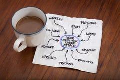 ασφάλεια δικτύων έννοιας & Στοκ Εικόνες