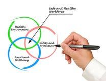 Ασφαλές και υγιές εργατικό δυναμικό Στοκ φωτογραφία με δικαίωμα ελεύθερης χρήσης