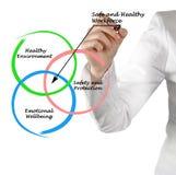 Ασφαλές και υγιές εργατικό δυναμικό Στοκ εικόνα με δικαίωμα ελεύθερης χρήσης