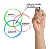 Ασφαλές και υγιές εργατικό δυναμικό Στοκ Εικόνα
