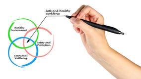 Ασφαλές και υγιές εργατικό δυναμικό Στοκ Φωτογραφία