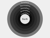 Ατμόσφαιρα της γης Ατμόσφαιρα ορίων Στρώματα Earth& x27 ατμόσφαιρα του s διανυσματική απεικόνιση