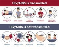Αφίσα μετάδοσης HIV και του AIDS των infographic logotypes Στοκ εικόνες με δικαίωμα ελεύθερης χρήσης