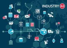 βιομηχανία 4 (βιομηχανικό Διαδίκτυο) έννοια 0 και infographic Συνδεδεμένα συσκευές και αντικείμενα με τη ροή επιχειρησιακής αυτομ ελεύθερη απεικόνιση δικαιώματος
