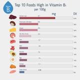Βιταμίνη B5 ή παντοθενικός όξινος infographic απεικόνιση αποθεμάτων