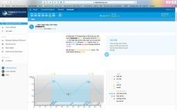 Βουτήξτε προγραμματίζοντας με tides4fishing COM στοκ εικόνες με δικαίωμα ελεύθερης χρήσης