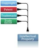 Βούλωμα IP στο εμπορικό σήμα διπλωμάτων ευρεσιτεχνίας πνευματικών δικαιωμάτων Στοκ φωτογραφία με δικαίωμα ελεύθερης χρήσης