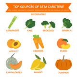 β -胡萝卜素,食物信息图表,传染媒介的顶面来源 免版税库存图片