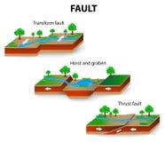 Γεωλογία ελαττωμάτων διανυσματική απεικόνιση