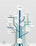 Δέντρο επιχειρηματικών σχεδίων Χρονική γραμμή, διαδικασίες, Στοκ Φωτογραφία