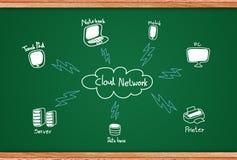 δίκτυο σύννεφων στοκ φωτογραφία με δικαίωμα ελεύθερης χρήσης