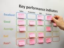 Δείκτες απόδοσης 'brainstorming' και αξιολόγησης βασικοί Στοκ Εικόνες