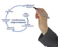 Διάγραμμα για τη συνεχή βελτίωση στοκ εικόνα με δικαίωμα ελεύθερης χρήσης
