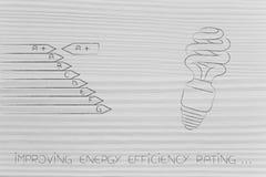 Διάγραμμα ενεργειακής αποδοτικότητας δίπλα στην δύναμη-διάσωση της λάμπας φωτός Στοκ εικόνες με δικαίωμα ελεύθερης χρήσης