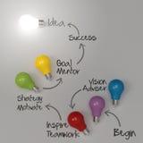 Διάγραμμα ιδέας σχεδίων χεριών lightbulb Στοκ Εικόνα