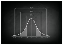 Διάγραμμα κανονικής διανομής ή γκαουσσιανή καμπύλη κουδουνιών στον πίνακα κιμωλίας ελεύθερη απεικόνιση δικαιώματος