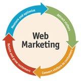 Διάγραμμα μάρκετινγκ Ιστού στοκ φωτογραφίες