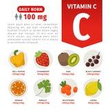 Διανυσματικά προϊόντα αφισών με την βιταμίνη C ελεύθερη απεικόνιση δικαιώματος