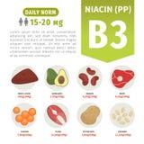 Διανυσματικά προϊόντα αφισών με τη βιταμίνη B3 διανυσματική απεικόνιση