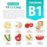 Διανυσματικά προϊόντα αφισών με τη βιταμίνη B1 διανυσματική απεικόνιση