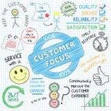 Διανυσματικές γραφικές σημειώσεις εξυπηρέτησης πελατών ελεύθερη απεικόνιση δικαιώματος