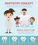 Διανυσματική απεικόνιση αποθεμάτων: Έννοια οδοντιατρικής με την οδοντική υγειονομική περίθαλψη, infographics οδοντιάτρων, διανυσμ Στοκ φωτογραφία με δικαίωμα ελεύθερης χρήσης