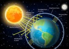 Διανυσματική απεικόνιση διαγραμμάτων φαινομένου του θερμοκηπίου ελεύθερη απεικόνιση δικαιώματος
