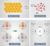 Διανυσματική απεικόνιση μιας μεταλλικής σύνδεσης, σύνδεση υδρογόνου, ioni Στοκ Φωτογραφία