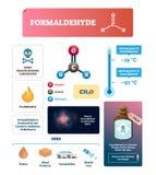 Διανυσματική απεικόνιση φορμαλδεΰδης Χημικά χαρακτηριστικά ουσιών αερίου διανυσματική απεικόνιση