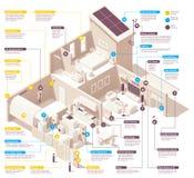 Διανυσματικό έξυπνο σπίτι infographic απεικόνιση αποθεμάτων