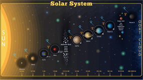 Διανυσματικό ηλιακό σύστημα Στοκ φωτογραφία με δικαίωμα ελεύθερης χρήσης