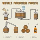 Διαδικασία παραγωγής ουίσκυ Infographics ουίσκυ απόσταξης και γήρανσης διανυσματική απεικόνιση