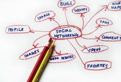 δικτύωση κοινωνική Στοκ Εικόνες