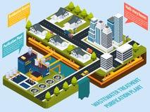 Εγκαταστάσεις καθαρισμού κοντά στη Isometric σύνθεση πόλεων ελεύθερη απεικόνιση δικαιώματος