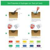 Εδαφολογική δυνατότητα της δοκιμής ιόντων υδρογόνου απεικόνιση αποθεμάτων