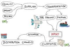 Εισαγωγή προϊόντων διανυσματική απεικόνιση