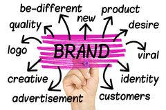 Εμπορικό σήμα Wordcloud ή tagcloud τονισμός χεριών που απομονώνεται στοκ εικόνες με δικαίωμα ελεύθερης χρήσης