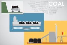 Ενέργεια άνθρακα Στοκ εικόνες με δικαίωμα ελεύθερης χρήσης