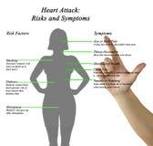 Επίθεση καρδιών: Κίνδυνοι και συμπτώματα στοκ εικόνες με δικαίωμα ελεύθερης χρήσης