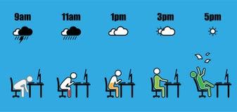 Επίπεδο καιρικών μπαταριών εξέλιξης ώρας απασχόλησης διανυσματική απεικόνιση