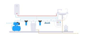 Επίπεδο ύφος Σχέδιο της παροχής νερού και καθαρισμός του νερού από το φρεάτιο Απεικόνιση αποθεμάτων