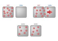 Επαγωγή θερμότητας infographic καυτός κρύος θερμός διανυσματική απεικόνιση
