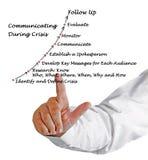 Επικοινωνία κατά τη διάρκεια της κρίσης στοκ φωτογραφία με δικαίωμα ελεύθερης χρήσης